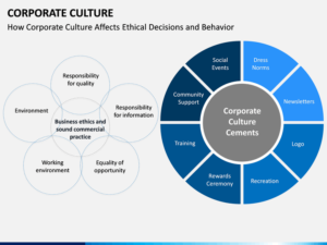 Corporate culture elements